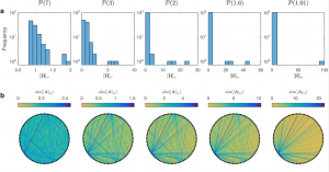 Impact of interaction strength heterogeneity on the distinctness of community types. Credit: Gibson et al.
