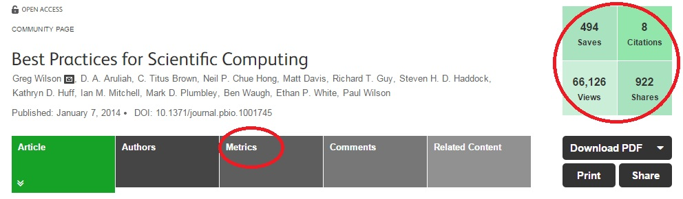 ALMs are freely available for every PLOS article – and a quick summary of key metrics appears in a handy box at the top right of the article page. Clicking on the metrics tab will take you to a more detailed breakdown of metrics for the article. Want to dig deeper? Go to http://article-level-metrics.plos.org/