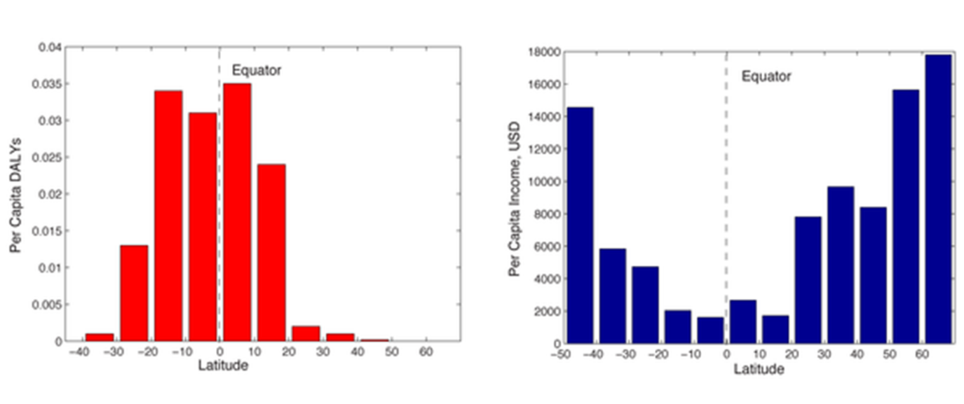 This figure from the paper by Bonds et al. shows the per capita disability adjusted life years (DALYs) lost to VBPDs (left) and the inverse correlation with per capita income (right) along a latitudinal gradient.