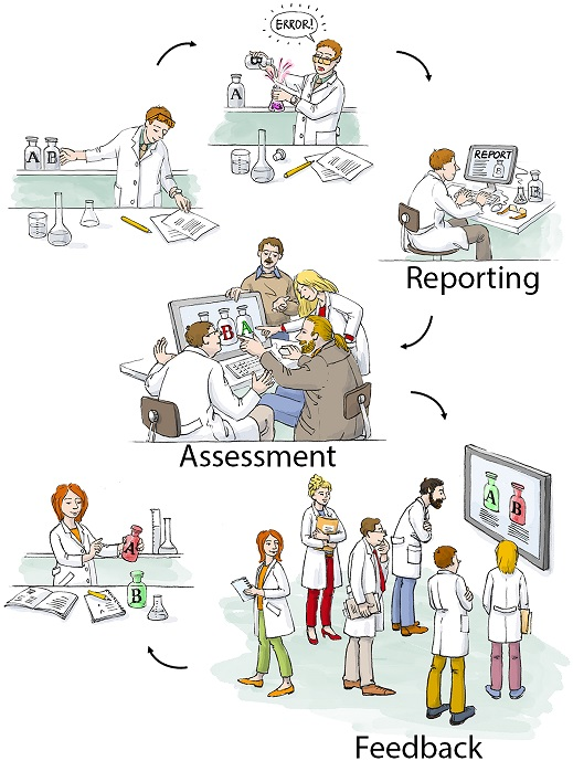 Cartoon of how LabCIRS helps to prevent further mishaps and fosters an error culture. Image credit: http://dx.doi.org/10.1371/journal.pbio.2000705.g001