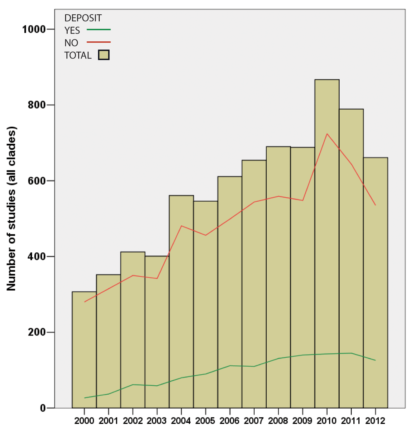 While the total number of phylogenetic papers grew though the years 2000-2012, Drew et al. found that those with archived data (green line) remained rare.