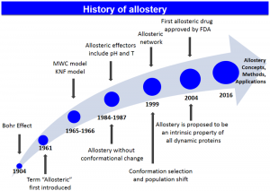 History of allostery. Image Credit: Liu, Nussinov.
