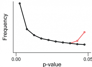 "This Figure, from the Head et al., Perspective on p-hacking, shows that p-hacking alters the distribution of p-values in the range considered ""statistically significant"""
